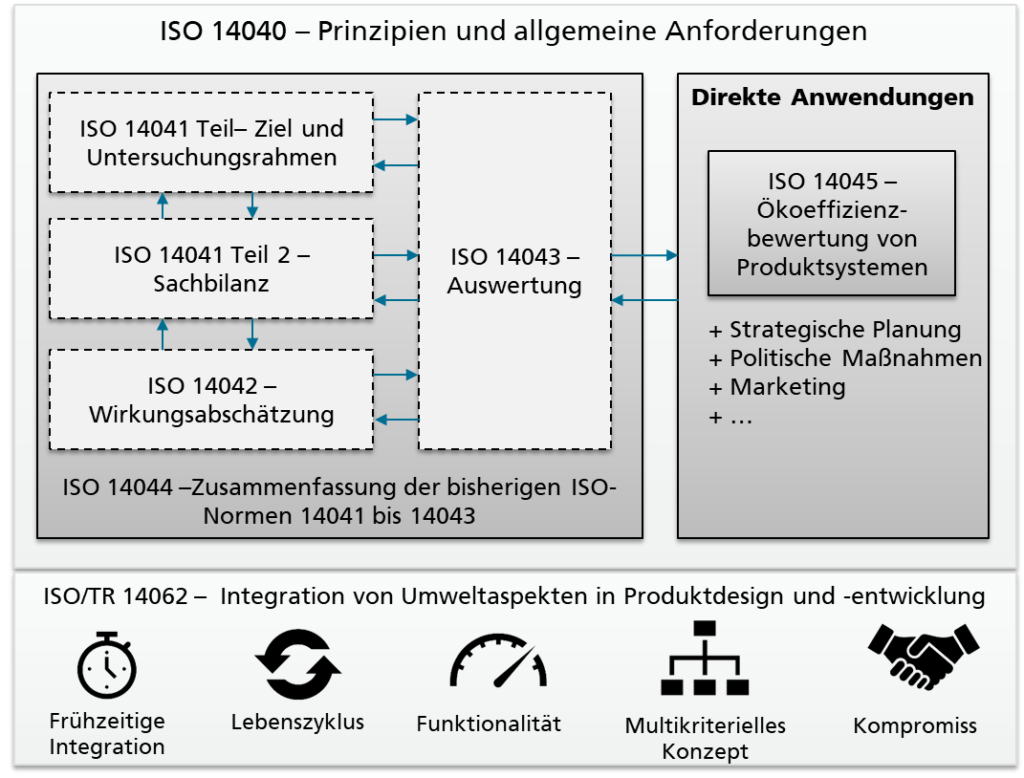 Aufbau der ISO14040-Familie